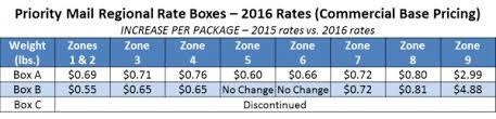 Postal Rates Mailblogx