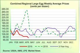 Egg Price Chart I Am The Egg Man General Risk Advisors