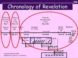 Chronology Of Revelation Chart Revelation 10 11 Grace Witnesses
