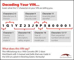 Honda Vin Identification Chart What Digit In Vin Tells Year