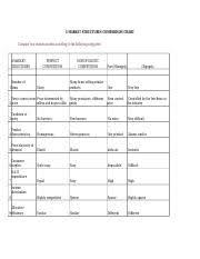 Busc1b 4 Market Structures Comparison Chart 4 Market