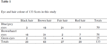 Eye Hair Color Genetics Chart The Genetics Of Scottish Hair Color Variation Discover