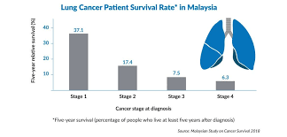 Take A Deep Breath Lung Cancer In Malaysia The Star Online