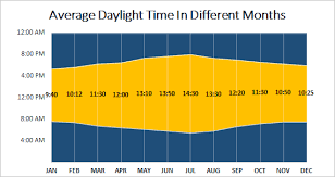 Sunrise Sunset Chart Create Sunrise Chart In Excel