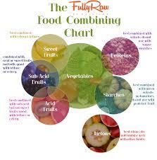 Fully Raw Food Combining Chart Wellness Warrior Fully Raw