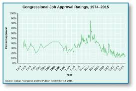 Congressional Representation American Government