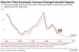China Wont Use Census To Raise Gdp Growth Statistics