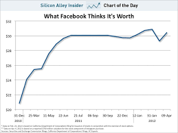 Facebook Chart Stock Chart Of The Day What Facebook Thinks Its Shares Are Worth