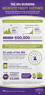 - Arc Report Infographics 2012