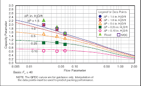 Pressure Drop Chart Figure 3 From Realistically Predict Capacity And Pressure