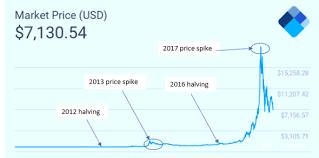 Bitcoin price stood at 57674 dollars a coin. Bitcoin Price Prediction 2021 What S The Bitcoin Future