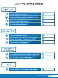 Marketing Budget Plan Use This Free Marketing Budget Template To Help You Budget