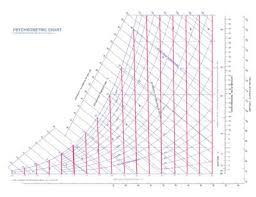 Psychrometric Chart Ambale Co