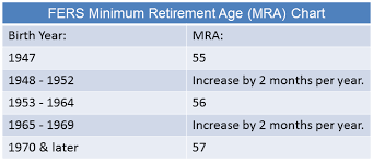 Are You Able To Retire Today Retirement Benefits