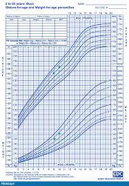 Comprehensive Child Growth Chart Bmi Calculator Child Growth