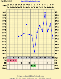 Not Sure If I Ovulated Bbt Chart Help The Bump