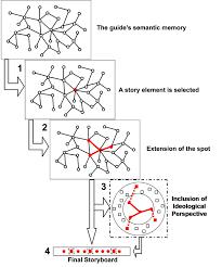 Narrative Structure The Interpretation Game