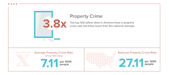 there were 17 468 property crimes among the 100 safest cities with larceny theft accounting for 83 once again perception doesn t match reality break ins