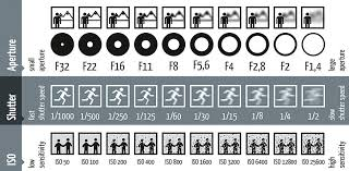 Iso Vs Shutter Speed Vs Aperture Chart Iso Aperture Shutter Speed A Cheat Sheet For Beginners