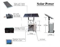Home Solar Power System Design - Home solar power system design