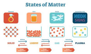 Gas Liquid Solids List Of Phase Changes Between States Of Matter
