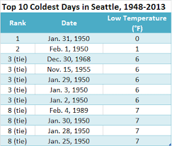 Seattle Temperature Chart Temperature Stats Seattle Weather Blog