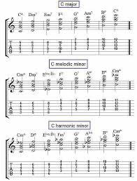 Jazz Chords Charts Lamasa Jasonkellyphoto Co