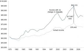 Us The Wage Stagnation In Charts Job Market Monitor