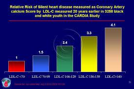 Cholesterol In Children Cadi