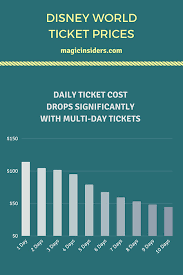 Disney World Ticket Price Chart The Insiders Guide To Planning Disney World On A Budget