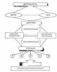 Маклаков А Общая психология электронная библиотека психологии Рис 5 1 Структурная схема деятельности
