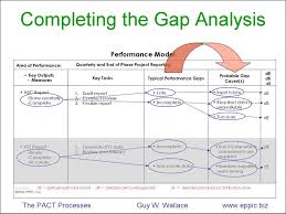 Capturing Ideal Performance And Gap Analysis On One Page