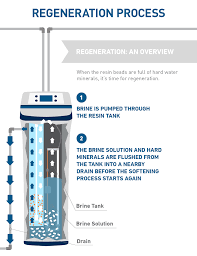 how water softener works
