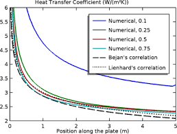 Nonisothermal Turbulent Flow Over A Flat Plate
