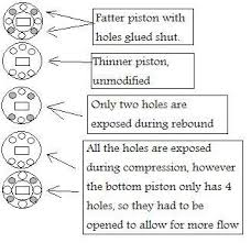 Rc Shock Piston Chart Shock Pistons Rcshortcourse