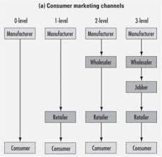 Channel Of Distribution Chart Channel Levels Consumer And Industrial Marketing Channels