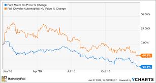 Better Buy Ford Motor Company Vs Fiat Chrysler Automobiles