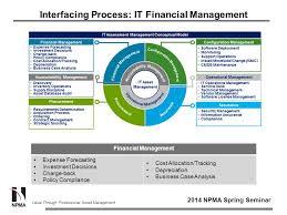 It Asset Management Asset Management Strategies In A Changing World