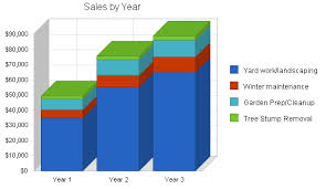 Lawn And Garden Services Business Plan Sample Strategy And Lawn