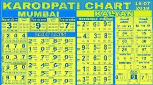 Kalyan Daily Chart Playtube Pk Ultimate Video Sharing Website
