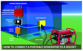 in wiring a generator house just another wiring diagram blog • how to connect a portable generator to a house home of all the rh trustworthypower com home generator wiring diagram an emergency generator wiring