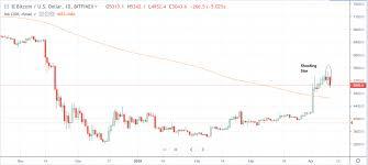 Btc Usd Chart Bitfinex Crypto Market Update Bitcoin Btc Falls Back To 5000 Ltc