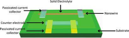 single nanowires provide unique tool for nanoscale battery diagnosis schematic diagram of a single nanowire electrode device design a single vanadium oxide nanowire or silicon nanowire is the work electrode