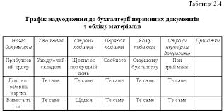 Оформление дипломной работы оформление таблицы