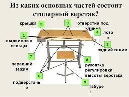 Презентация по технологии на тему Верстак столярный класс  Из каких основных частей состоит столярный верстак подверстачье крышка отвер