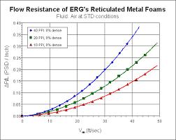 Pressure Drop Chart Duocel Foam Pressure Drop Erg Aerospace