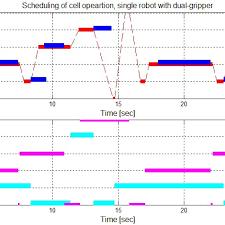 Gantt Chart Of A Non Free Process Dual Gripper Robotic Cell