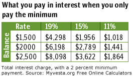 Credit Card Interest Calculator What You Dont Know About Credit Cards Can Hurt You Mar 12 2002