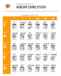 Caged System Chord Chart Ultimate Worship Guitar Chord System Learn Rock Worship Guitar