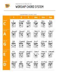 Ultimate Worship Guitar Chord System Learn Rock Worship Guitar